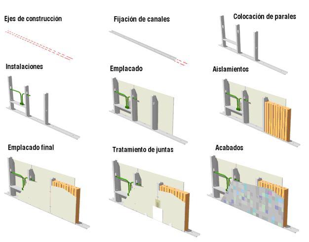 Construcci n de muros o tabiques arquitectiando - Muros de pladur ...